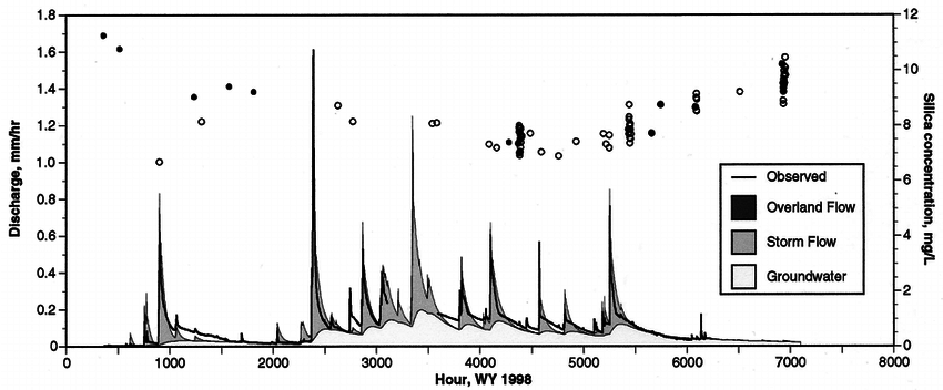 Time series of observed discharge and modeled components