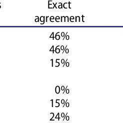 (PDF) Interpreting Visual Texts: Use of an Analytic Rubric