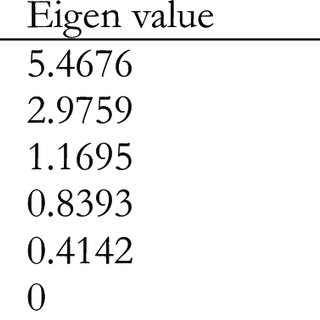 (PDF) Morphological variability of Tilapia zillii (Gervais