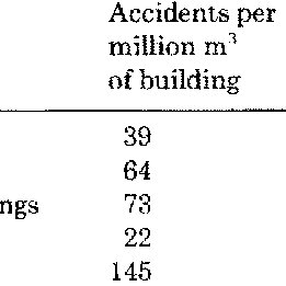 (PDF) Accidents in materials handling at building