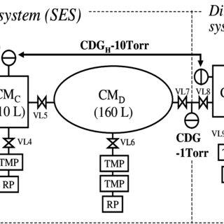 (PDF) Calibration of Capacitance Diaphragm Gauges with