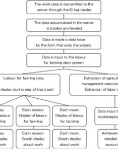 Example of data retrieval window source publication system outline chart also download scientific diagram rh researchgate