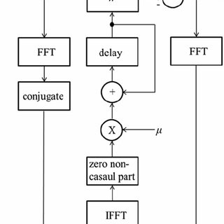 (PDF) An active noise control algorithm with gain and