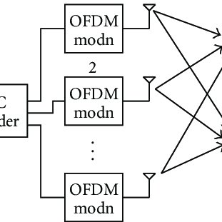 (PDF) Space-time coded OFDM with low PAPR