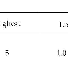 Mann Whitney U-test: Students' average tendencies towards