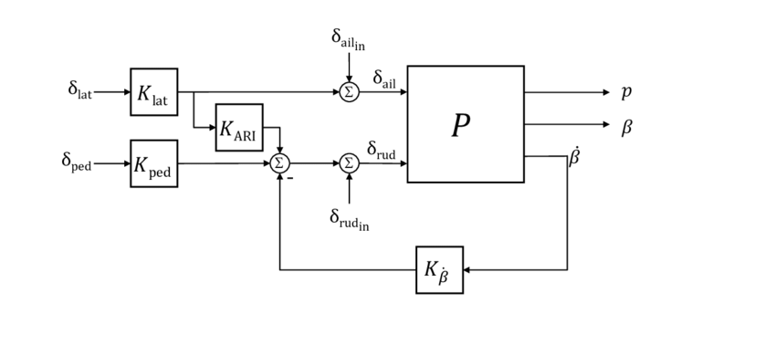 Block diagram of simple LJ-25 lateral/directional control