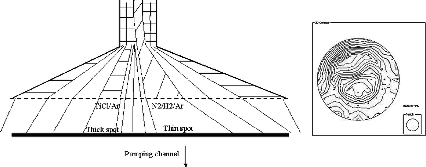 A schematic of the showerhead reactor where inadequate gas