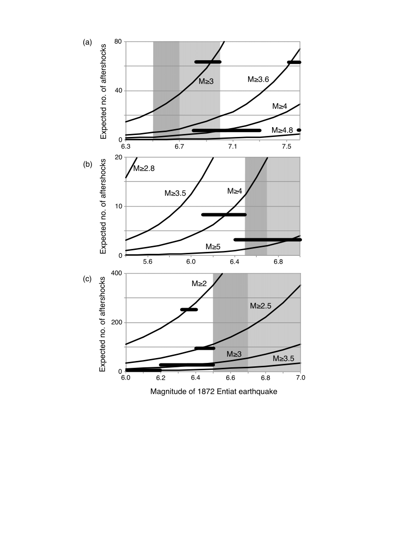 hight resolution of expected number of aftershocks of various magnitudes calculated from aftershock forecast models as a function of