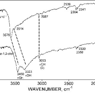 FTIR trace of Complex 1 in the wavenumber range of 400–900