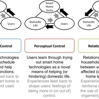 Timeline of 'REFIT project' field trial of smart home