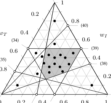Barycentric plot showing the all-type area (gray area