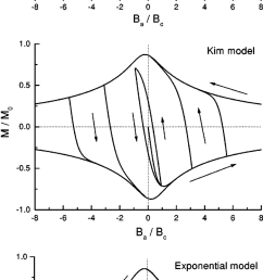 magnetization hysteresis loops for a thin disk for the bean model j c download scientific diagram [ 850 x 1997 Pixel ]
