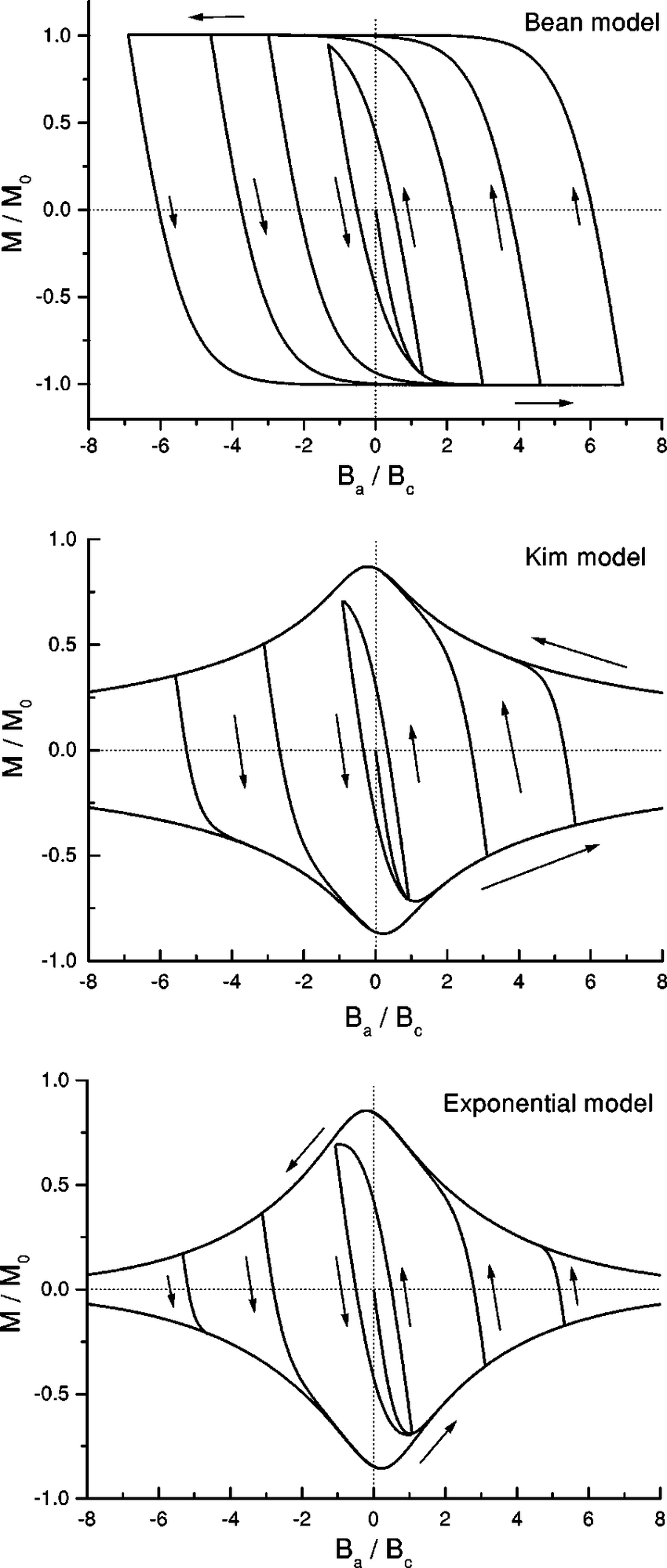 hight resolution of magnetization hysteresis loops for a thin disk for the bean model j c download scientific diagram