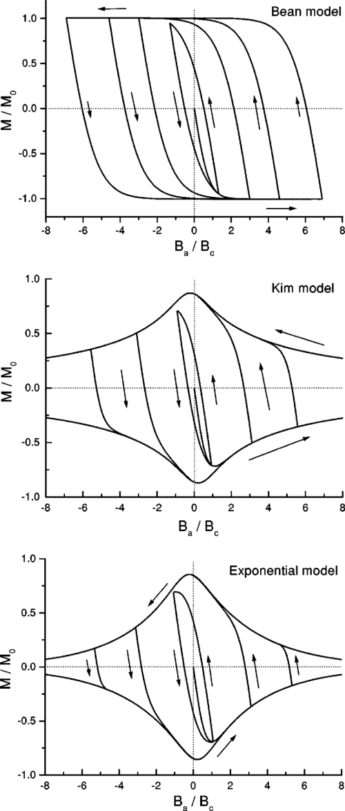 small resolution of magnetization hysteresis loops for a thin disk for the bean model j c download scientific diagram