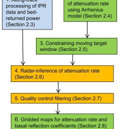 flow diagram for the components of the radar algorithm the blue box indicates a processing [ 850 x 1075 Pixel ]