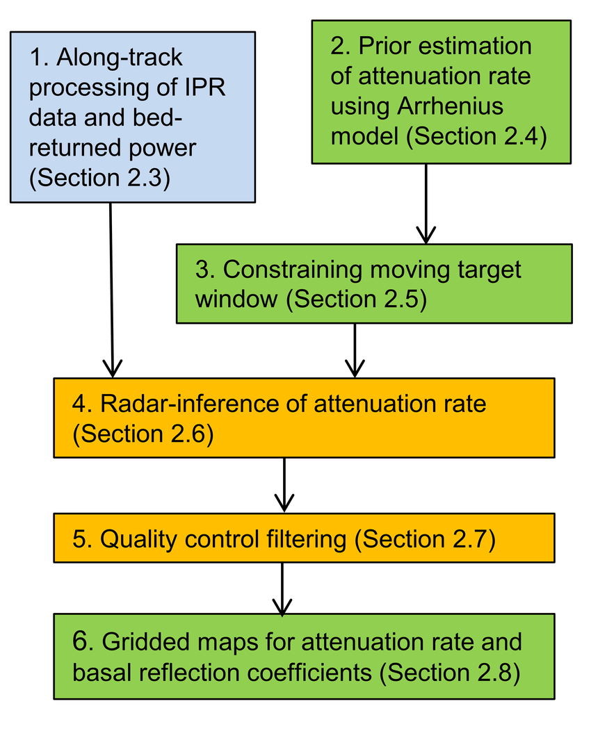 hight resolution of flow diagram for the components of the radar algorithm the blue box indicates a processing