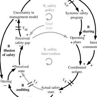 (PDF) Modeling patterns of breakdown (or archetypes) of