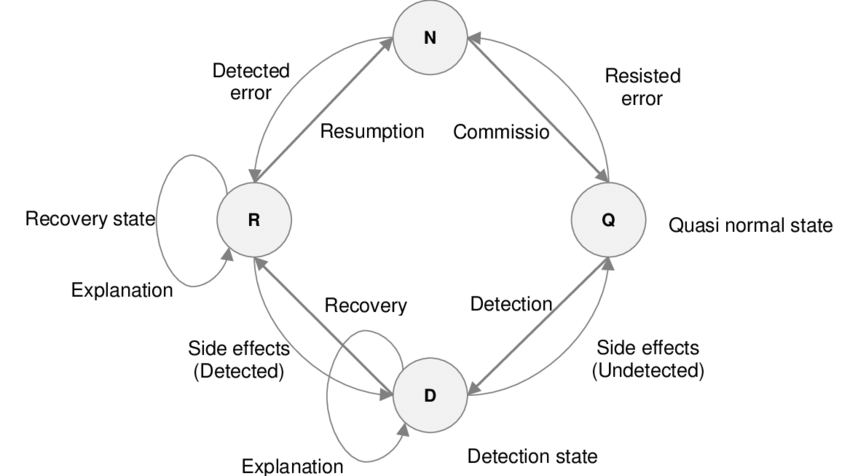 A non-linear process of error detection, explanation and