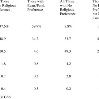 (PDF) Counting Religious Nones and Other Religious