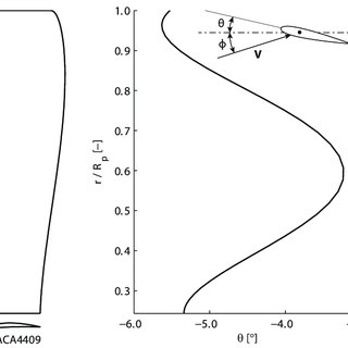 Planform, airfoil and pitch distribution of the selected