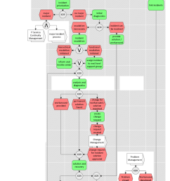 itil incident management process matched to the given case study  [ 743 x 1565 Pixel ]