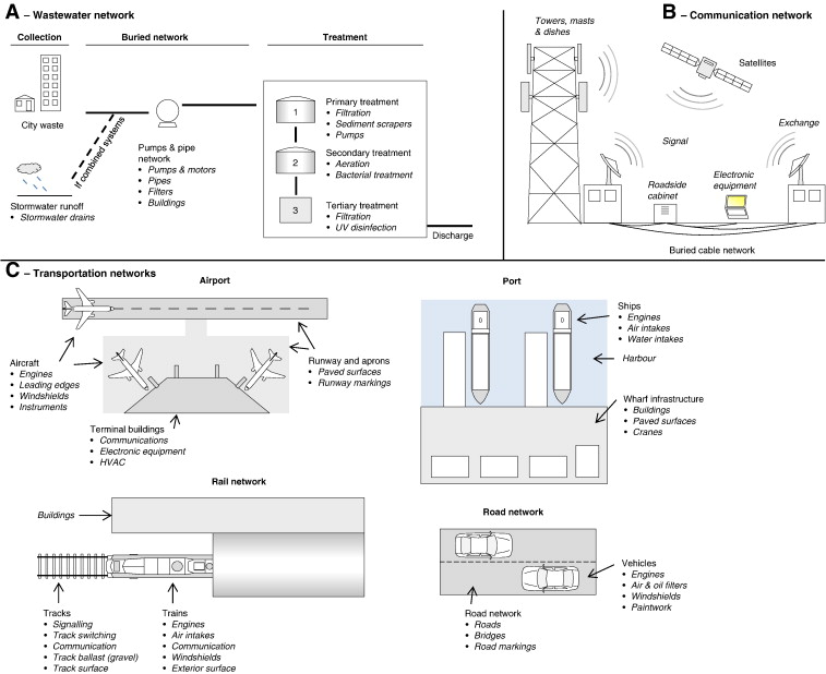 Schematic of (A) wastewater and stormwater collection and