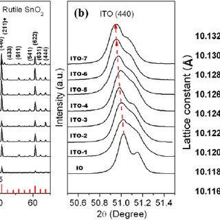 (a) XRD patterns of the ITO nanowires grown on silicon