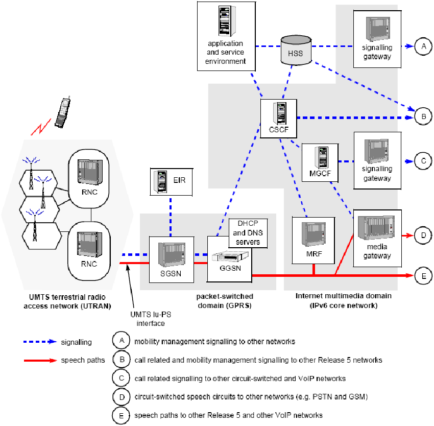 3g network diagram