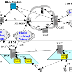 Umts Network Architecture Diagram Wiring For Interconnected Smoke Detectors Basic Of A Mobile Release 99 From 11