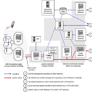Basic architecture of a UMTS mobile network (Release 99