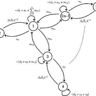 (PDF) A graph-theoretic method for the basic reproduction