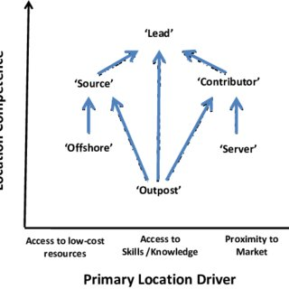 (PDF) Defining product-service network configurations and