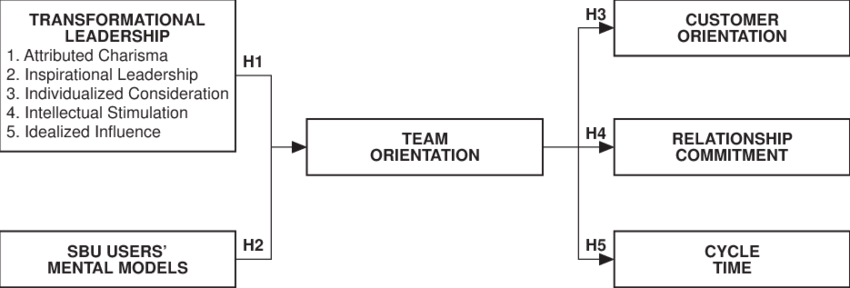 purchasing cycle diagram where are your ovaries located the hypothesized model of team oriented behaviors in