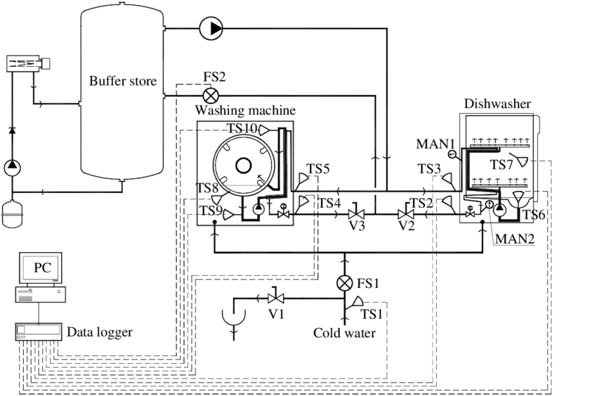 15. Schematic of the test apparatus for the dishwasher and