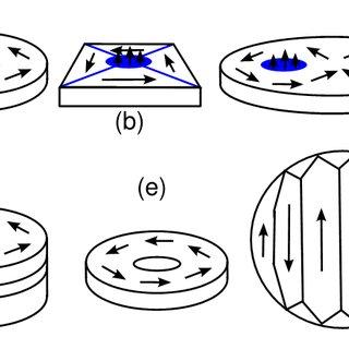 Types of magnetism. a) paramagnetism, b) ferromagnetism, c
