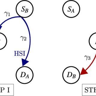 NS-2 node model on the left and Castalia node model on the