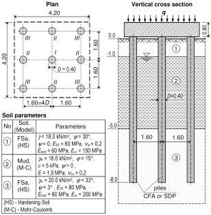 Material and geometrical data of pile foundation for FEM