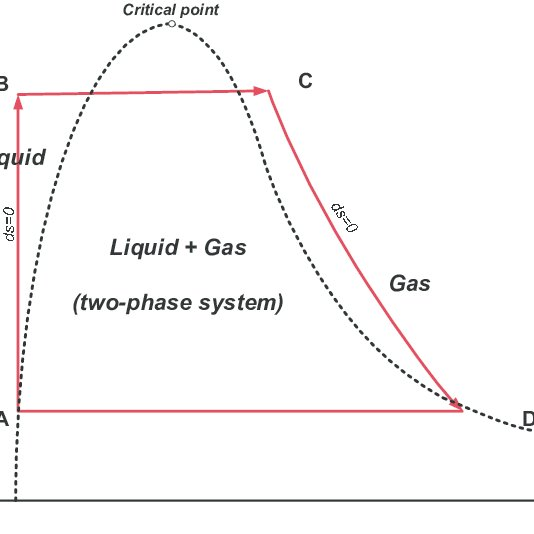 LNG temperature vs. enthalpy. Upper and middle curves