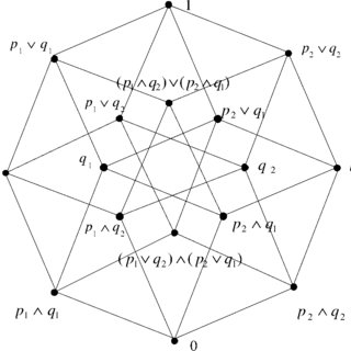 Partial truth-tables for the logical connectives in the