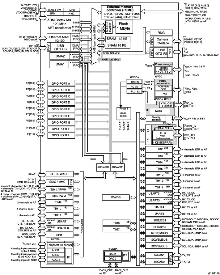 ARM Cortex CPU in STM32 microcontroller, block diagram [9