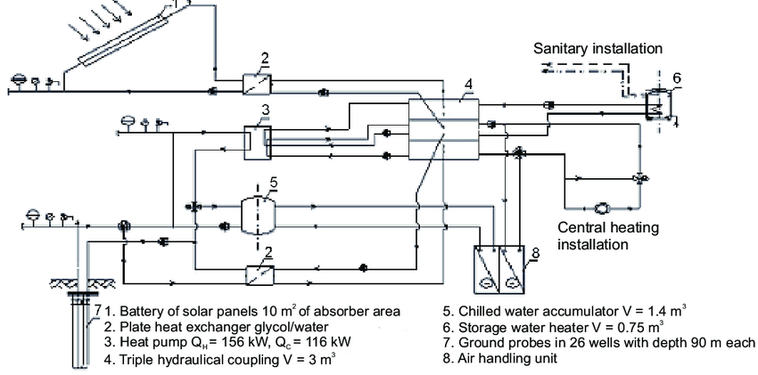 The flow sheet othe the II concept for heating and air