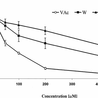 (PDF) Differential effects of vanadium, tungsten and