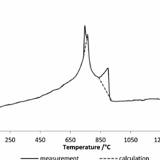 (PDF) Application of Thermal Analysis Tests Results in the