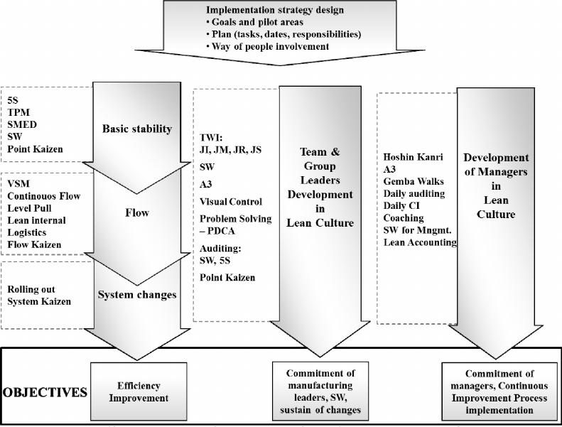 Components of lean management culture as an integral part