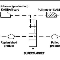 Flow Typical supermarket (replenishment) pull system [1