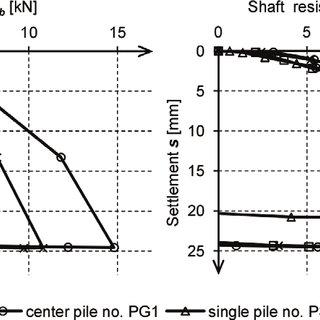 (PDF) Pile Model Tests Using Strain Gauge Technology