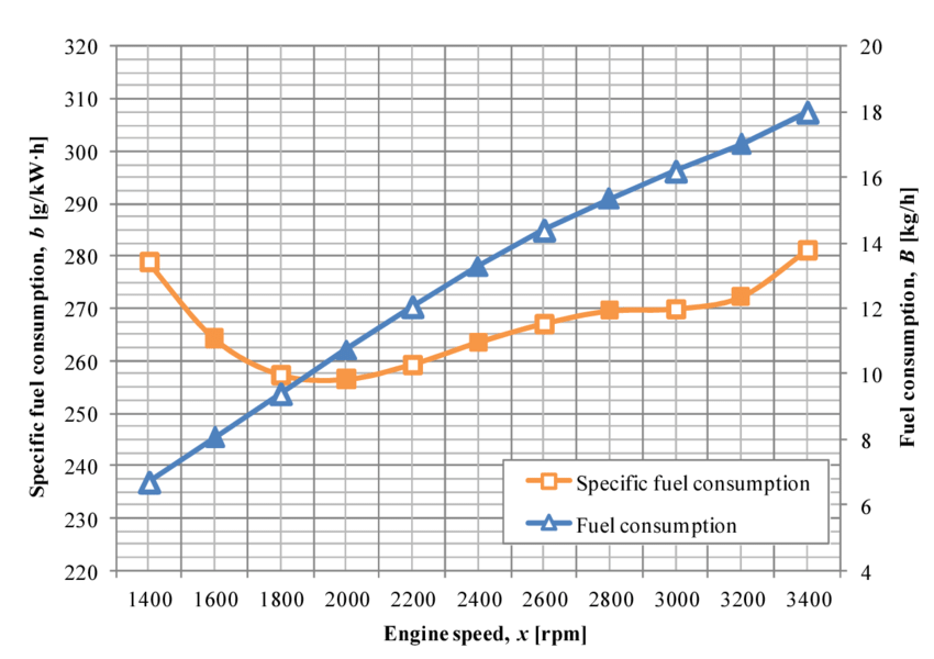 Performance characteristics of ANDORIA 4CTi90-1BE6 engine