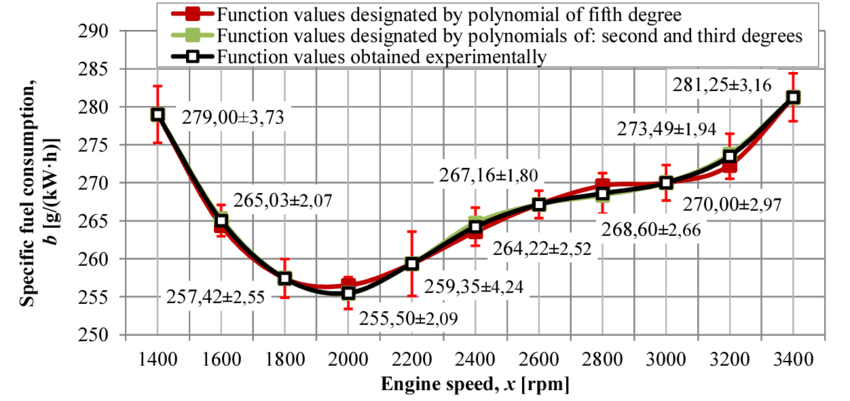 Performance characteristics of specific fuel consumption