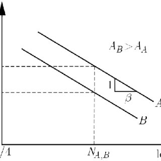 Relation between the C(A) parameter of the σ a-N curve and