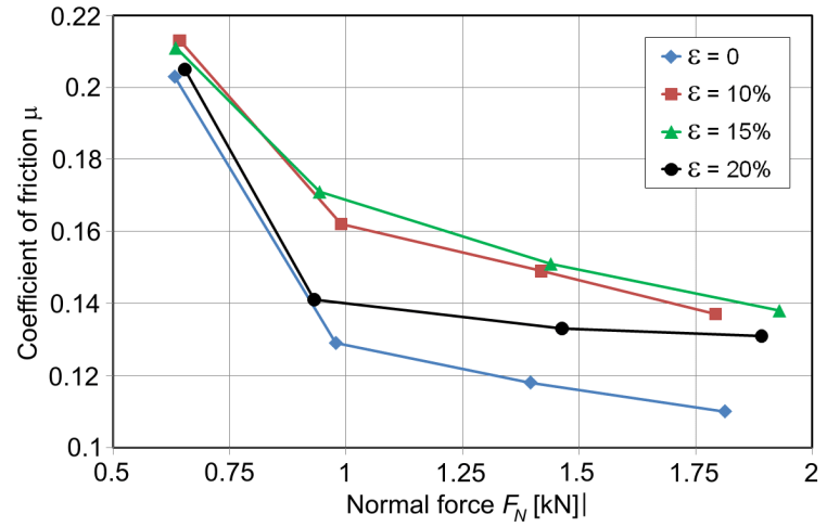 Relation of friction coefficient value versus normal force
